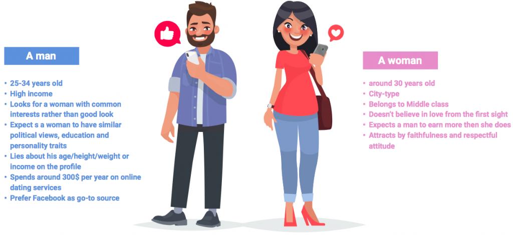 dating on push ads