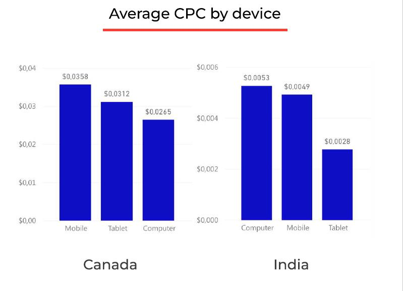 RichAds statistics on average CPC depending on country and device