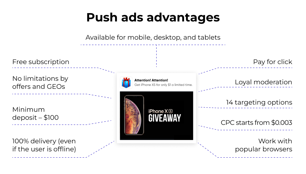 Push ads advantages