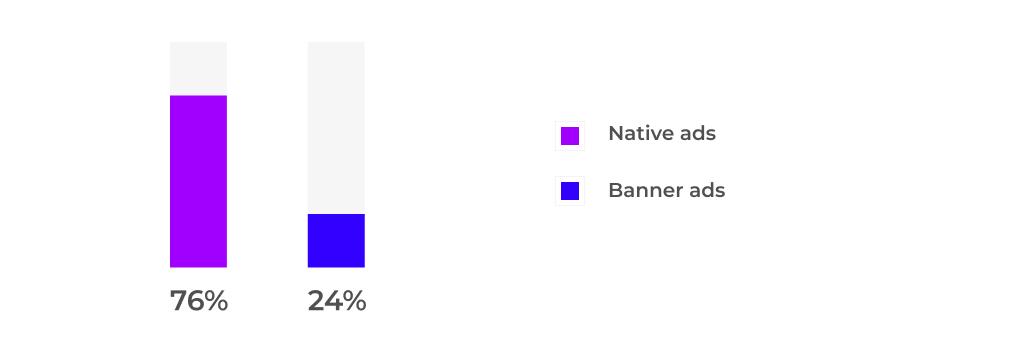 Native vs. banner ads