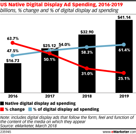 US Native Digital Display Ad Spending