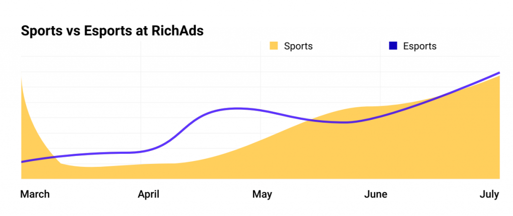 push ads sports betting campaigns