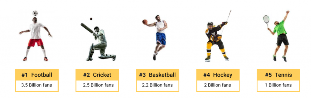 Top 5 most popular sports in the world. for Betting