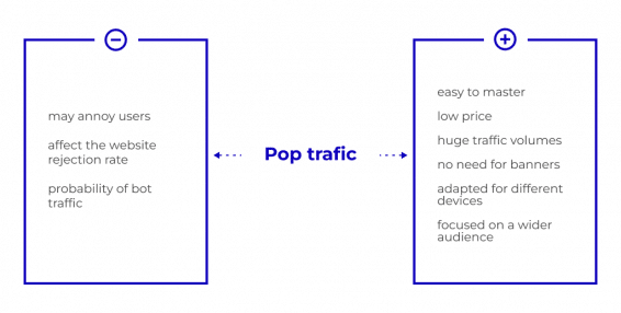 Why should you try pop ads: pros and cons