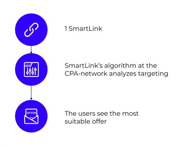 how smartlinks work