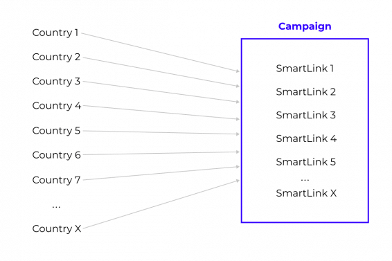 how to create one campaign with rotating smartlinks on pop ads