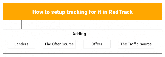 How to setup tracking in RedTrack for dating vertical on push ads