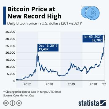 рекорд биткоина в 2021