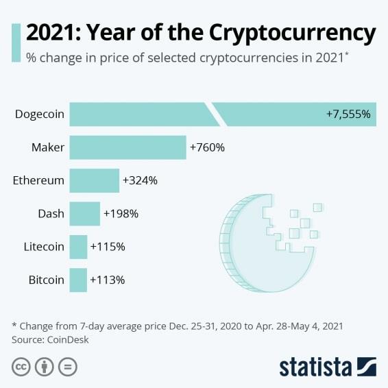 гайд по вертикали криптовалюты