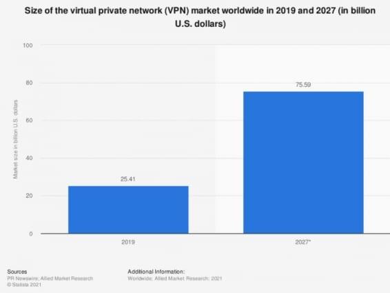Предполагаемая статистика роста мирового рынка VPN