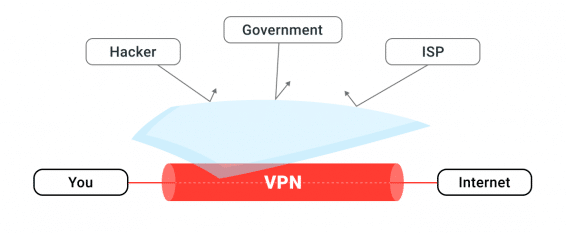 affiliate marketing guide to vpn vertical_What is a VPN?