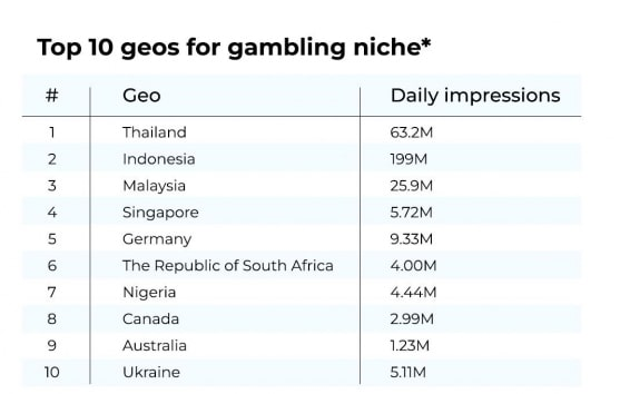 Top 10 Gambling geos at RichAds according to data for June 2021