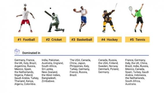 Виды спорта и популярные ГЕО для пуш-кампании для беттинга