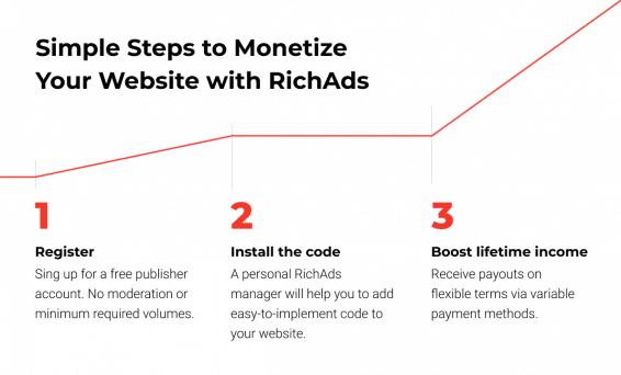 How to start monetizing at RichAds advertising platform
