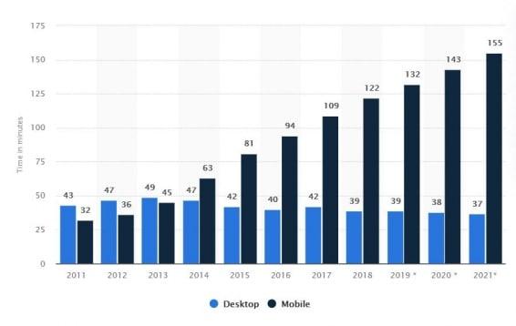 статистика сколько человек проводить в телефоне в 2021