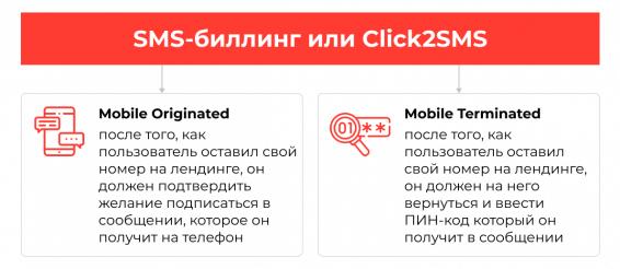 SMS-billing ili Click2SMS ili WAPclick