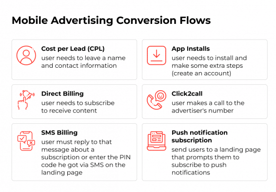 Types of Mobile Advertising Conversion Flows