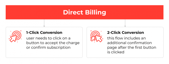 Types of Mobile Advertising Conversion Flows_Direct billing